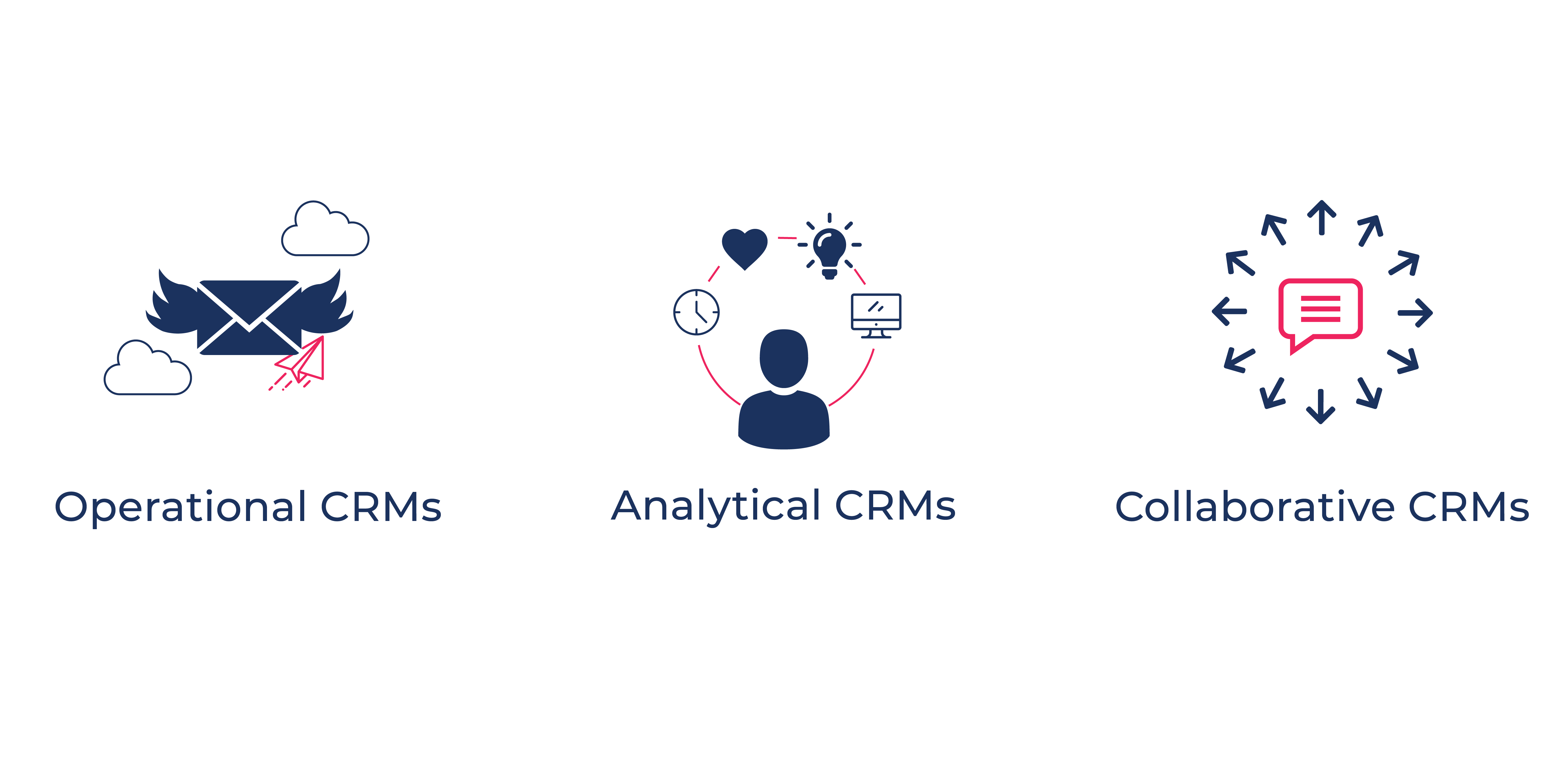How to choose CRM?